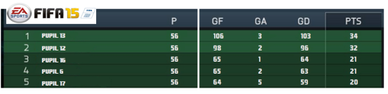 League Table Ex 1
